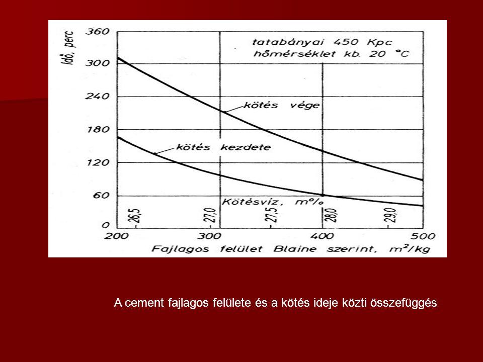 A cement fajlagos felülete és a kötés ideje közti összefüggés