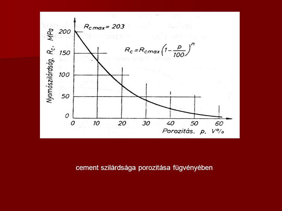 cement szilárdsága porozitása fügvényében