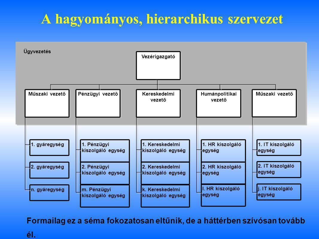 A hagyományos, hierarchikus szervezet