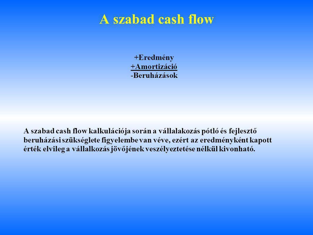 A szabad cash flow +Eredmény +Amortizáció -Beruházások