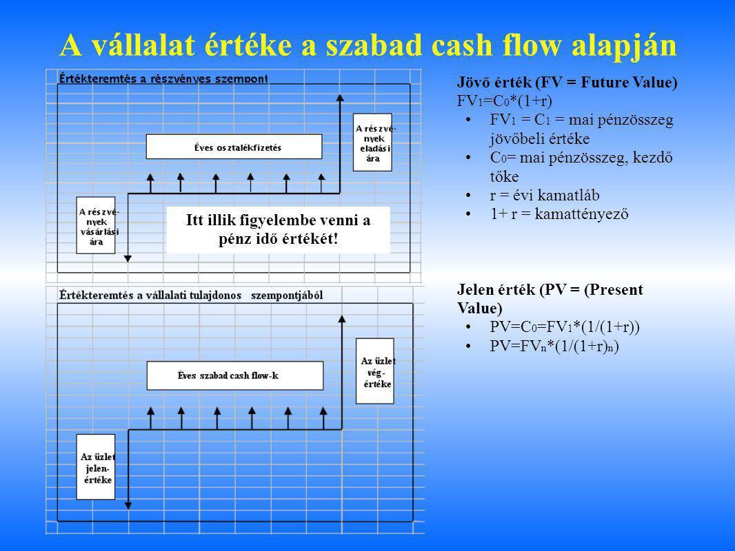 A vállalat értéke a szabad cash flow alapján