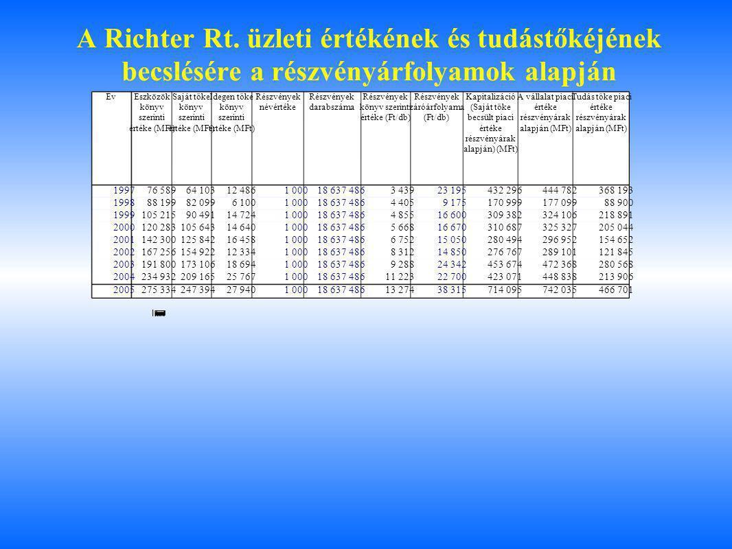 A Richter Rt. üzleti értékének és tudástőkéjének becslésére a részvényárfolyamok alapján