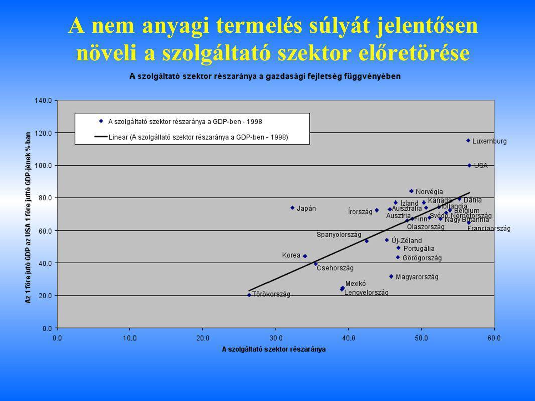 A nem anyagi termelés súlyát jelentősen növeli a szolgáltató szektor előretörése
