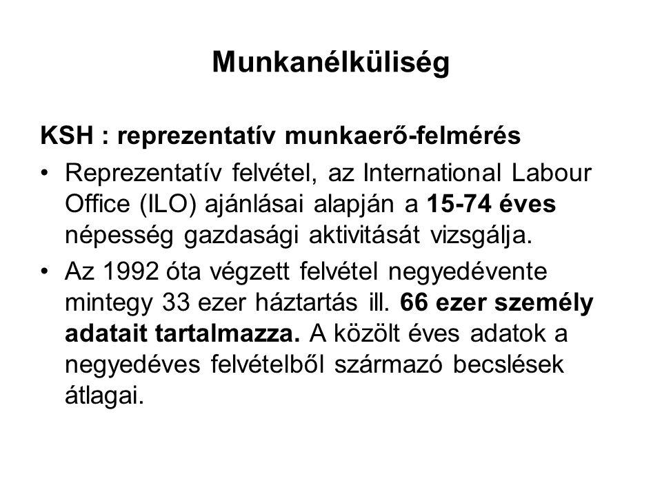 Munkanélküliség KSH : reprezentatív munkaerő-felmérés