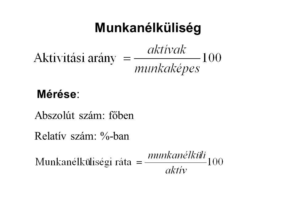 Munkanélküliség Mérése: Abszolút szám: főben Relatív szám: %-ban