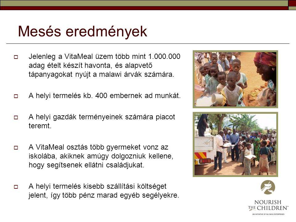 Mesés eredmények Jelenleg a VitaMeal üzem több mint 1.000.000 adag ételt készít havonta, és alapvető tápanyagokat nyújt a malawi árvák számára.