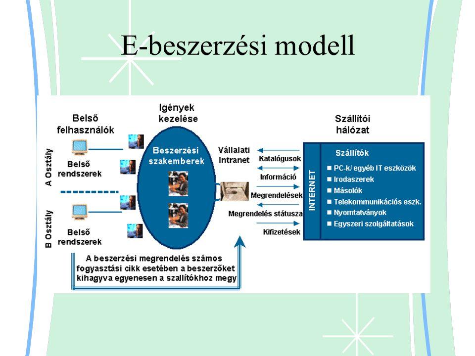 E-beszerzési modell