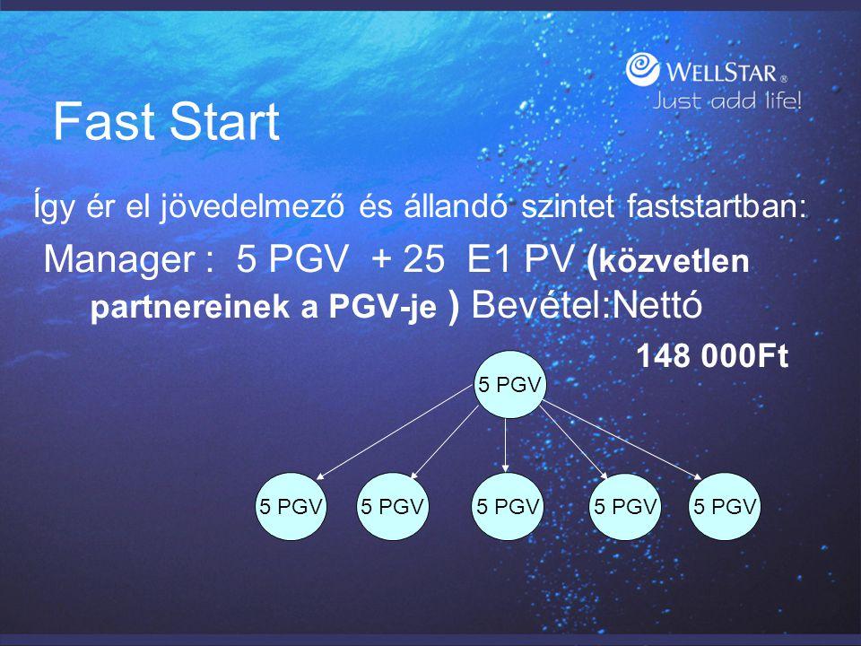 Fast Start Így ér el jövedelmező és állandó szintet faststartban: Manager : 5 PGV + 25 E1 PV (közvetlen partnereinek a PGV-je ) Bevétel:Nettó.