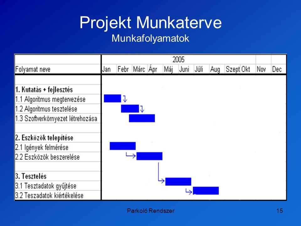 Projekt Munkaterve Munkafolyamatok