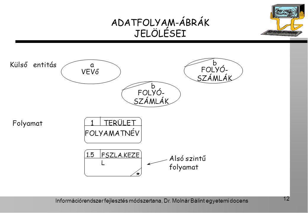 ADATFOLYAM-ÁBRÁK JELÖLÉSEI b Külső entitás a FOLYÓ-SZÁMLÁK VEVő b