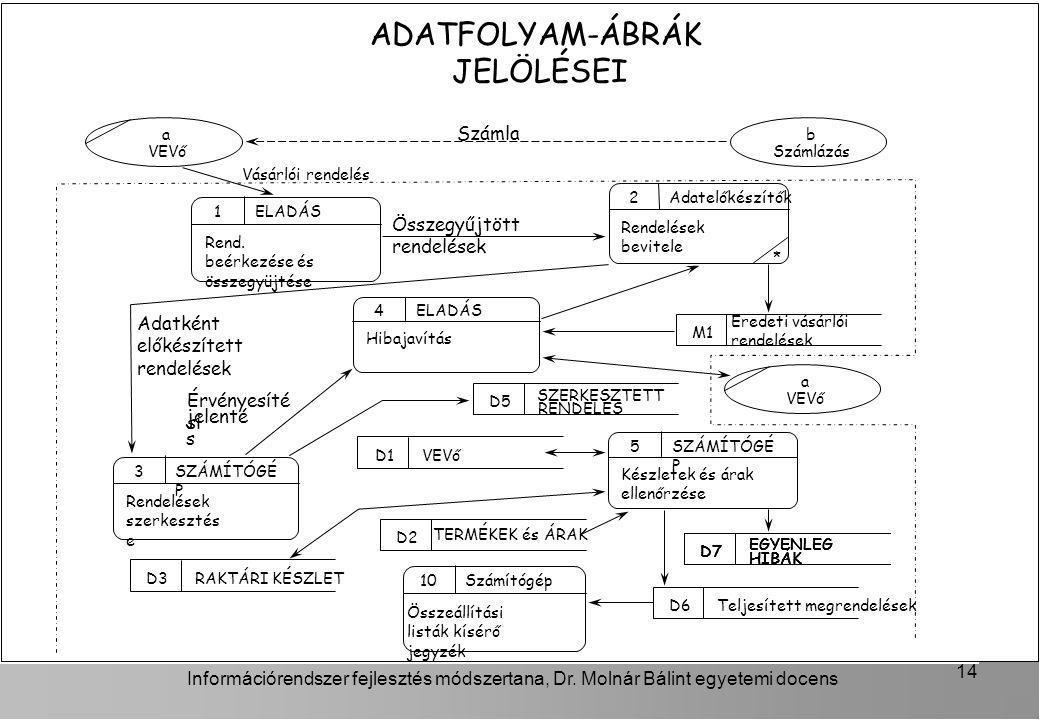 ADATFOLYAM-ÁBRÁK JELÖLÉSEI Számla Összegyűjtött rendelések Adatként