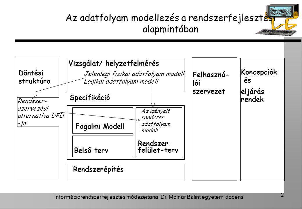 Az adatfolyam modellezés a rendszerfejlesztési alapmintában