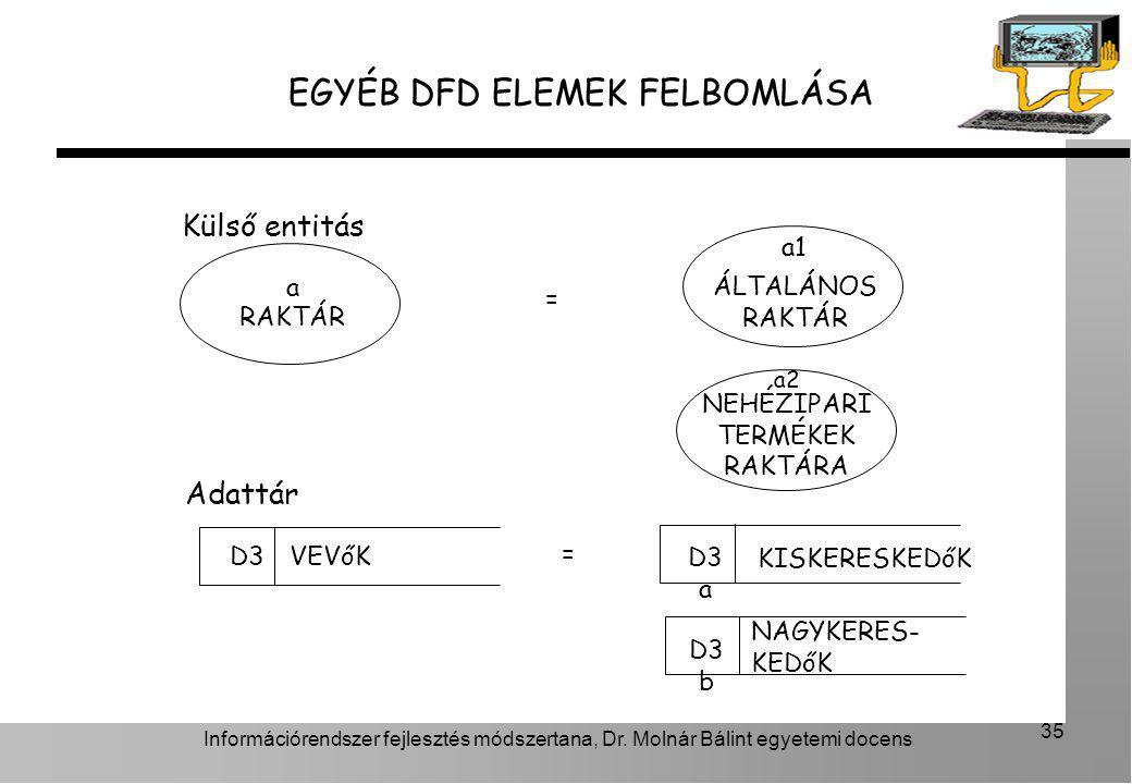 EGYÉB DFD ELEMEK FELBOMLÁSA