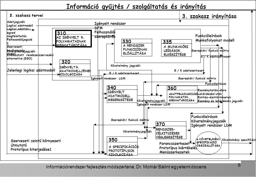 Információ gyűjtés / szolgáltatás és irányítás