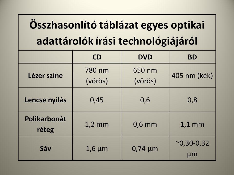 Összhasonlító táblázat egyes optikai adattárolók írási technológiájáról