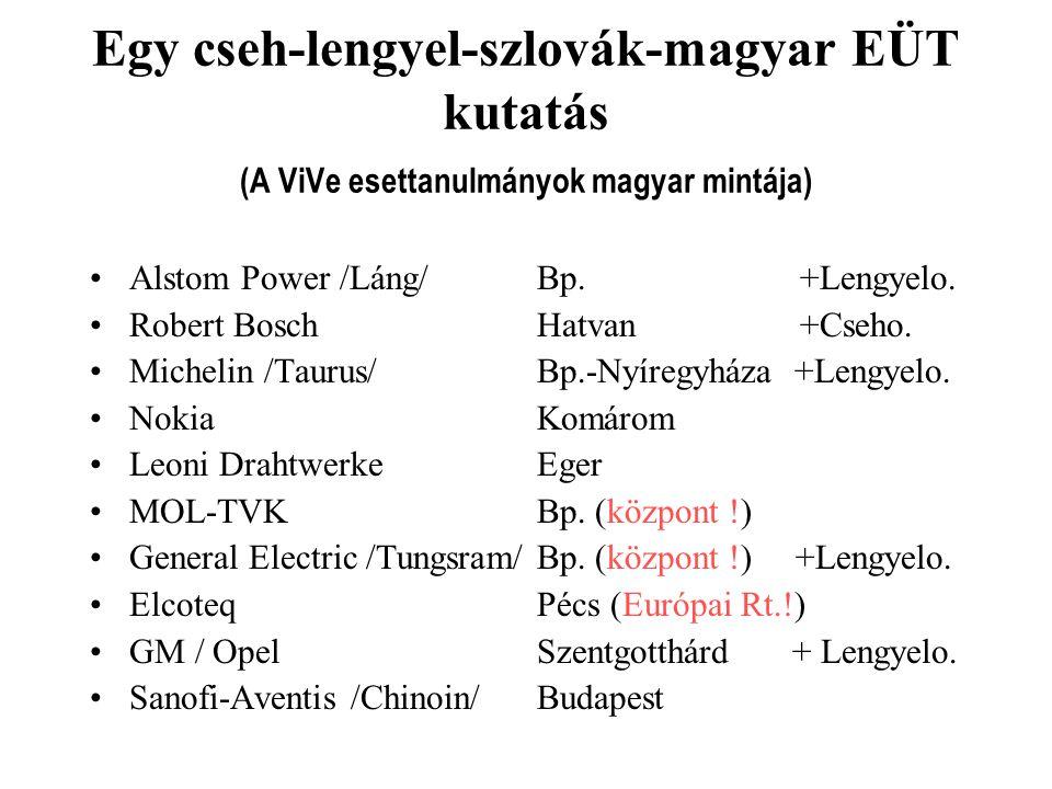 Egy cseh-lengyel-szlovák-magyar EÜT kutatás (A ViVe esettanulmányok magyar mintája)
