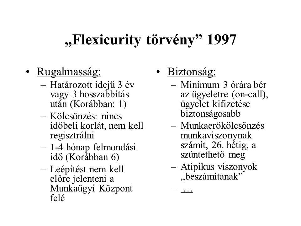 """""""Flexicurity törvény 1997"""