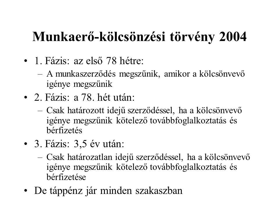 Munkaerő-kölcsönzési törvény 2004