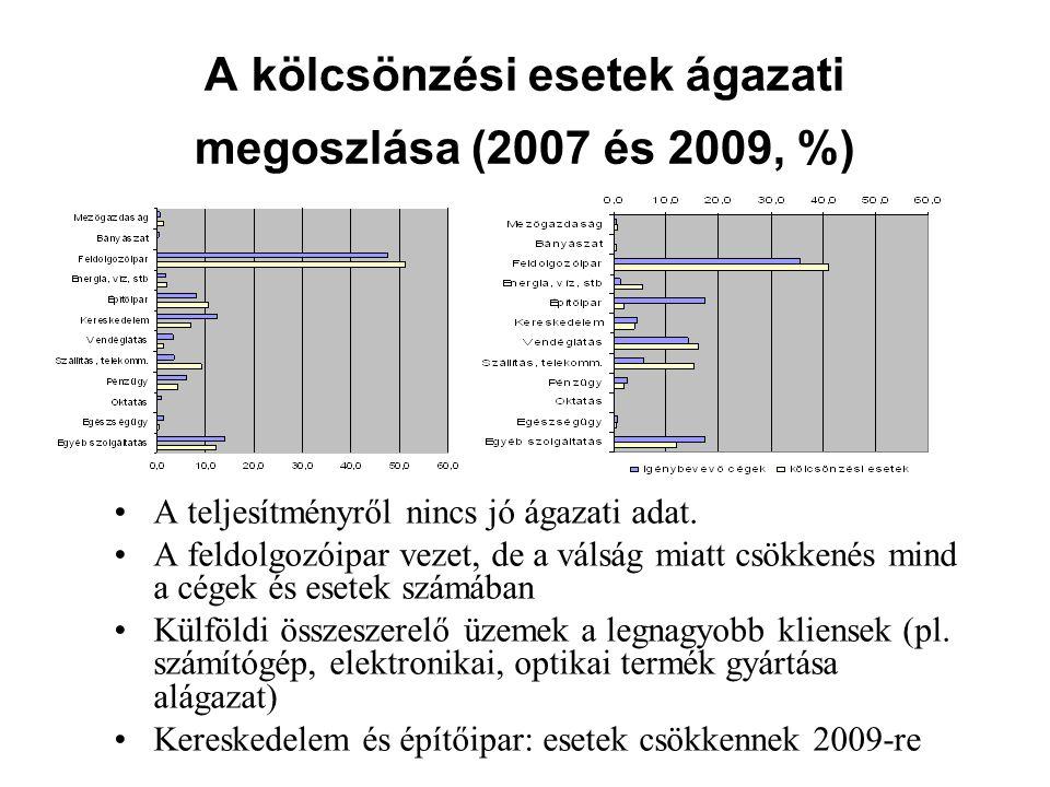 A kölcsönzési esetek ágazati megoszlása (2007 és 2009, %)