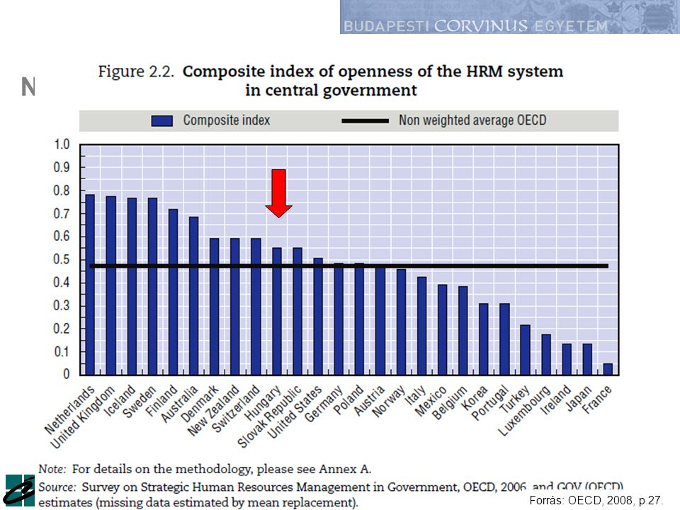 Nyitottság a toborzásban az OECD országokban