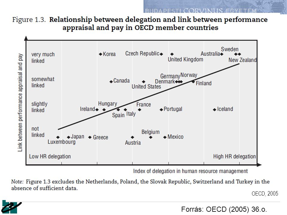 OECD, 2005 Forrás: OECD (2005) 36.o.