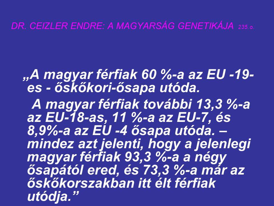DR. CEIZLER ENDRE: A MAGYARSÁG GENETIKÁJA 235. o.