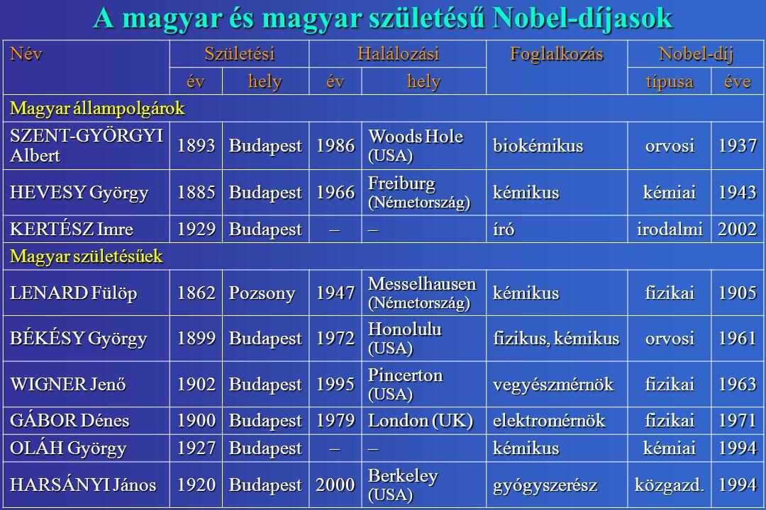 A magyar és magyar születésű Nobel-díjasok