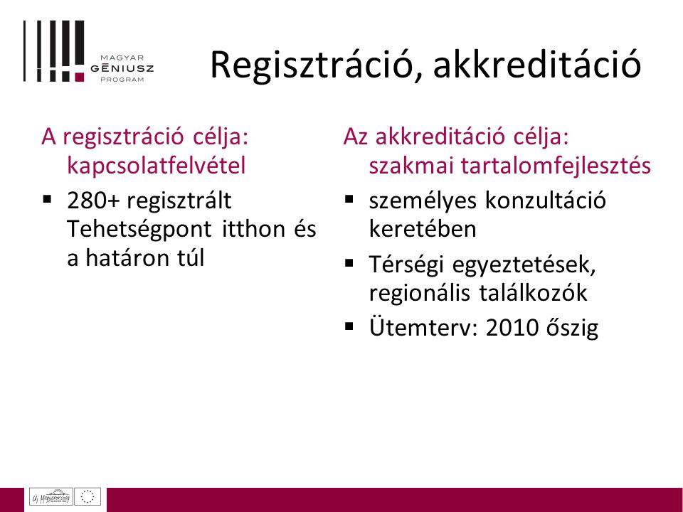 Regisztráció, akkreditáció