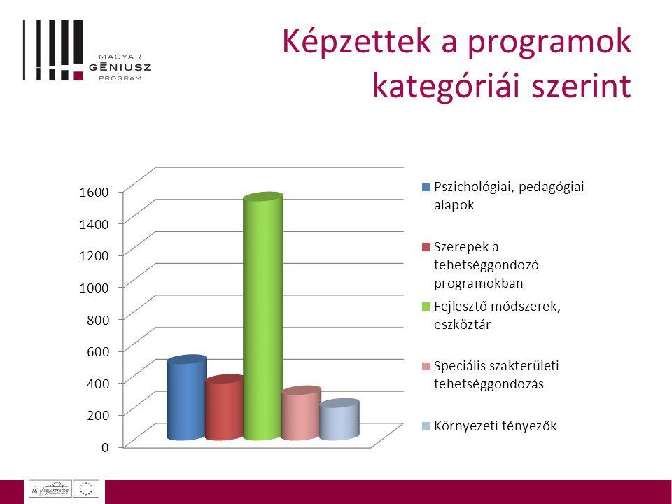 Képzettek a programok kategóriái szerint