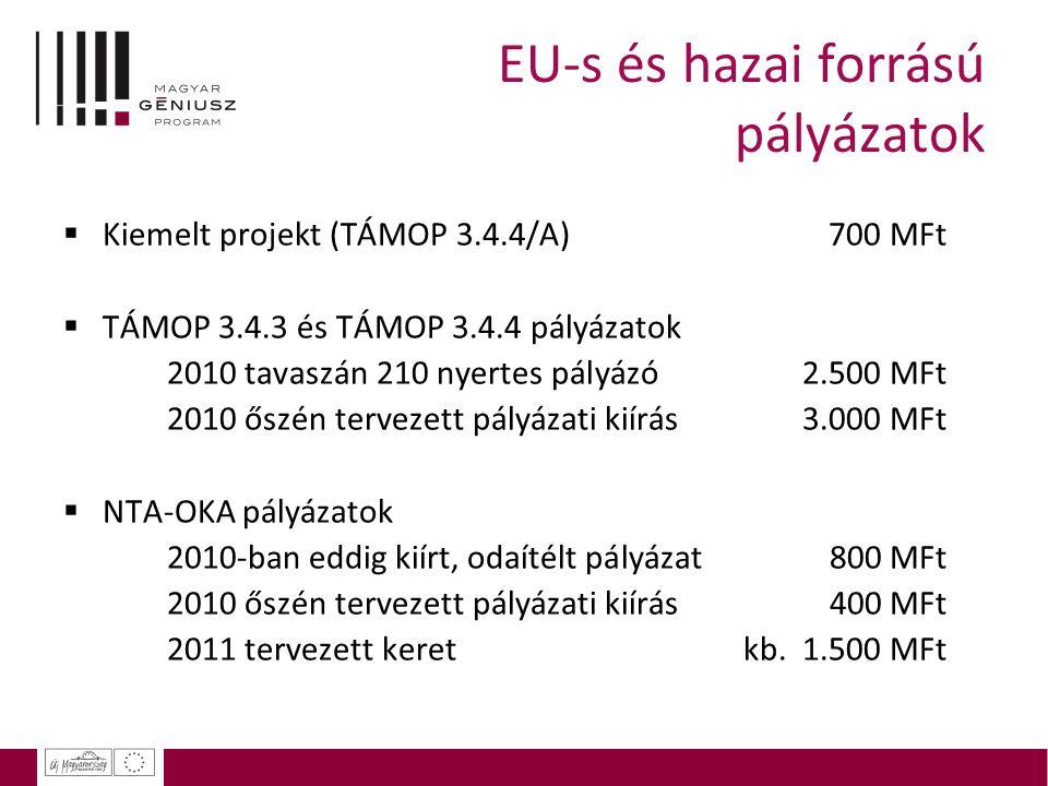 EU-s és hazai forrású pályázatok