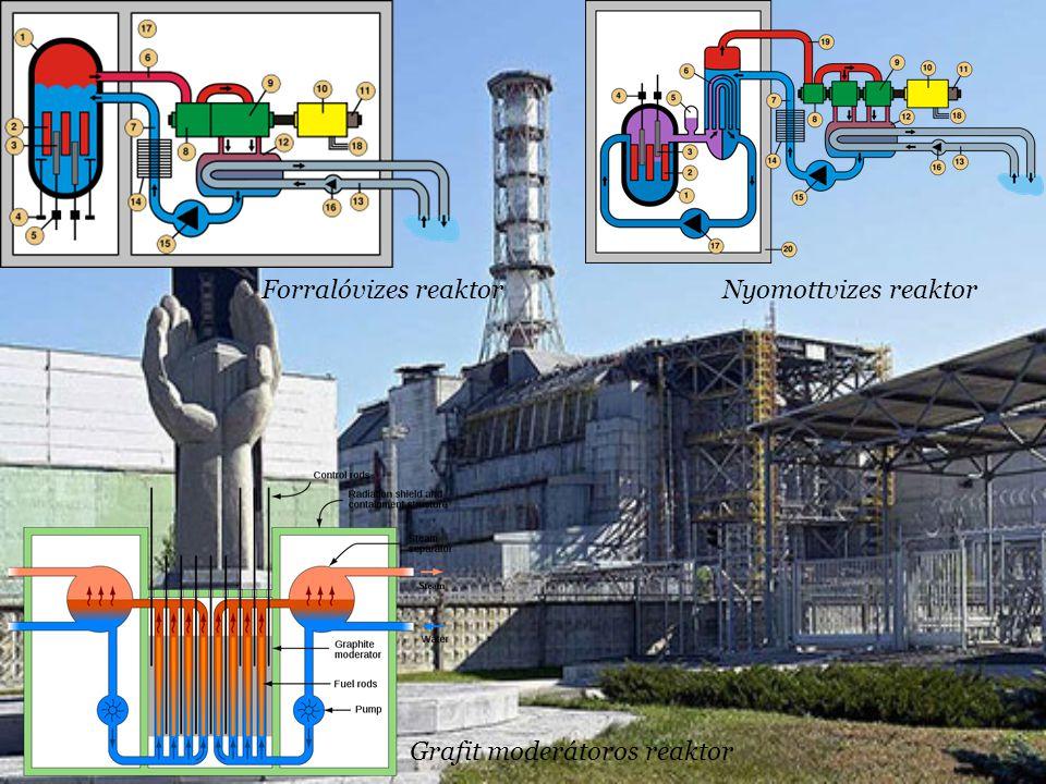 Forralóvizes reaktor Nyomottvizes reaktor Grafit moderátoros reaktor