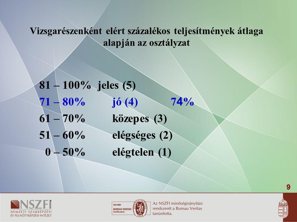 81 – 100% jeles (5) 71 – 80% jó (4) 74% 61 – 70% közepes (3)