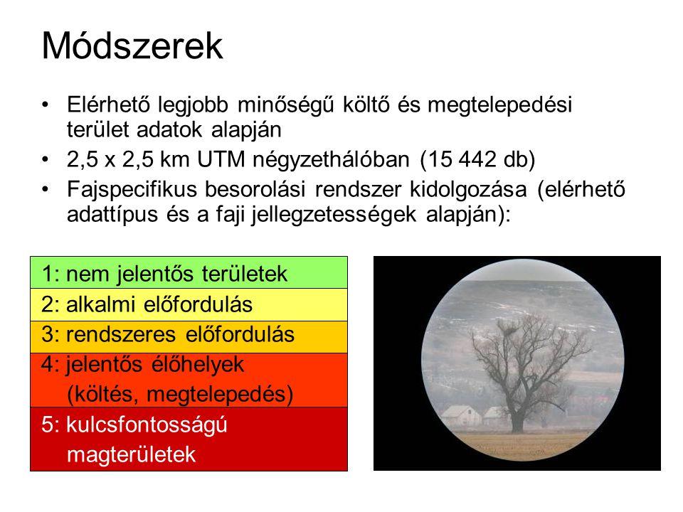 Módszerek Elérhető legjobb minőségű költő és megtelepedési terület adatok alapján. 2,5 x 2,5 km UTM négyzethálóban (15 442 db)