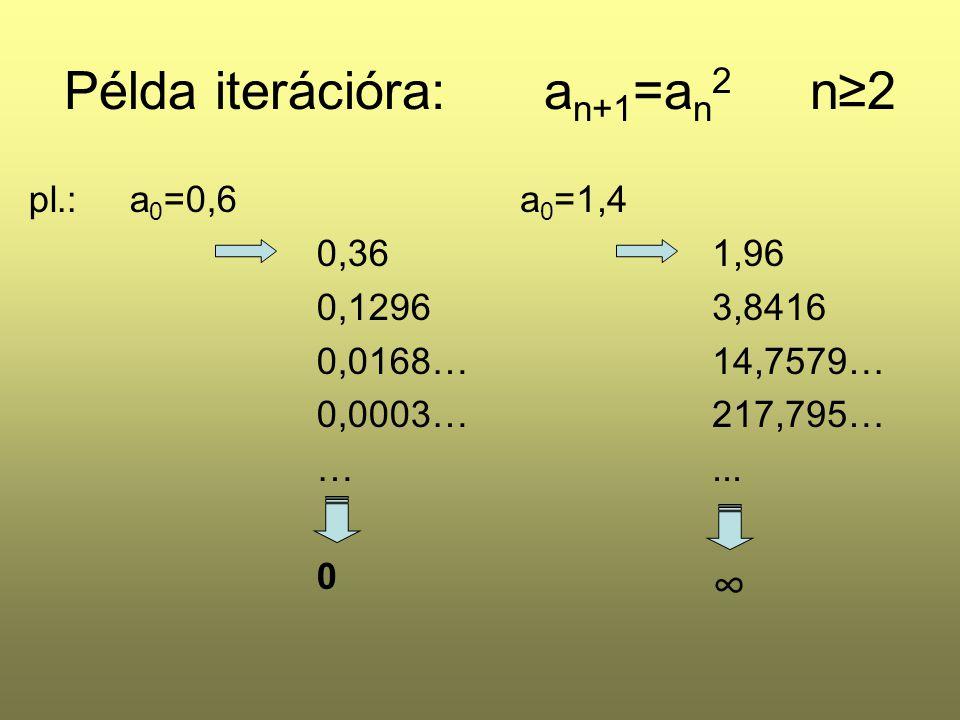 Példa iterációra: an+1=an2 n≥2