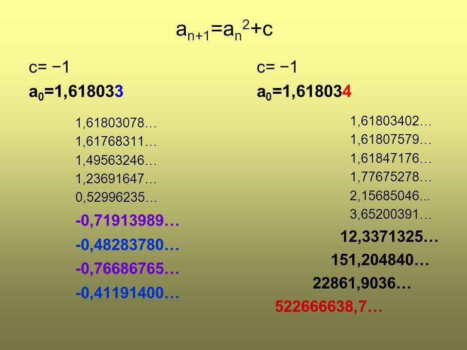 an+1=an2+c c= −1. a0=1,618033. 1,61803078… 1,61768311… 1,49563246… 1,23691647… 0,52996235… -0,71913989…
