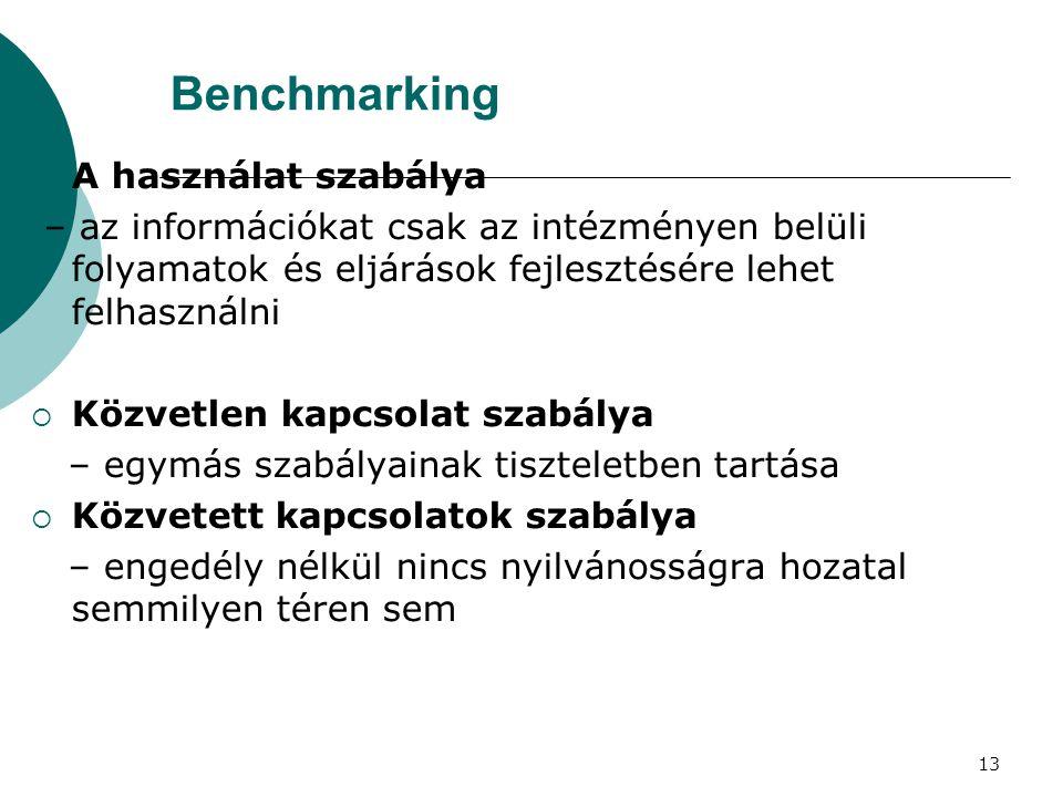 Benchmarking A használat szabálya
