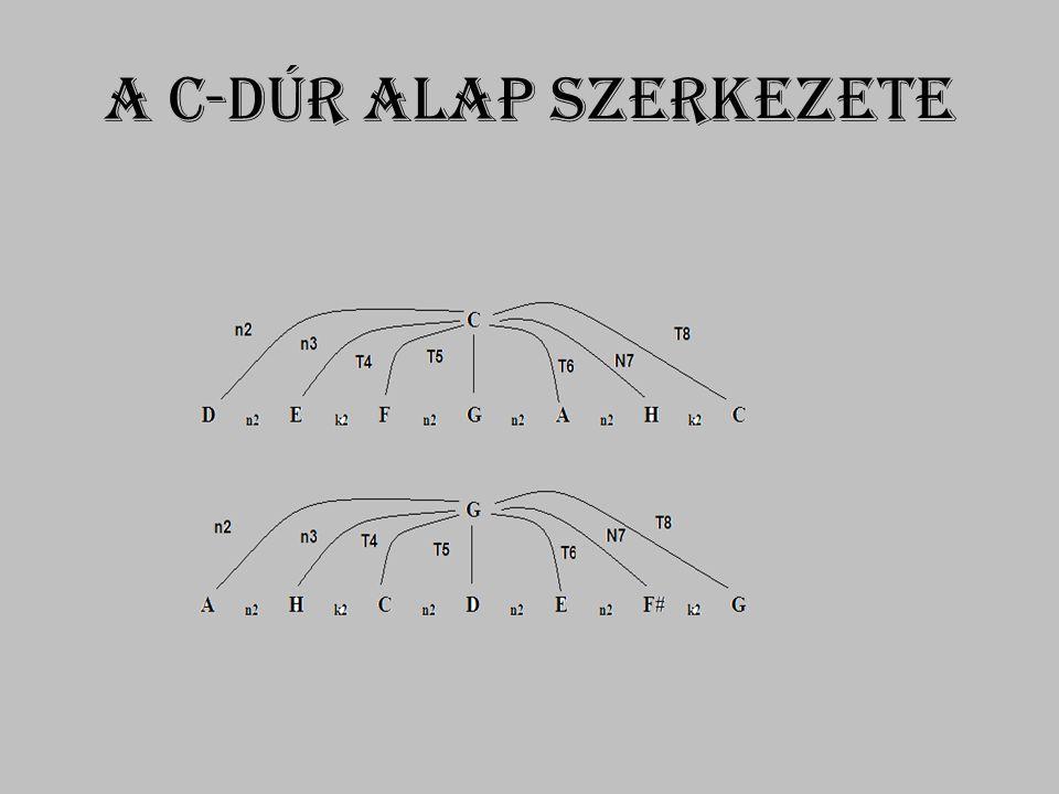 A C-dúr alap szerkezete