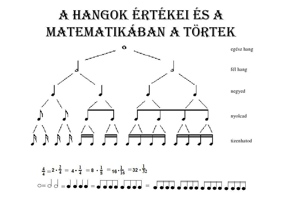 A hangok értékei és a matematikában a törtek