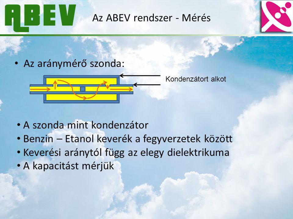 Az ABEV rendszer - Mérés