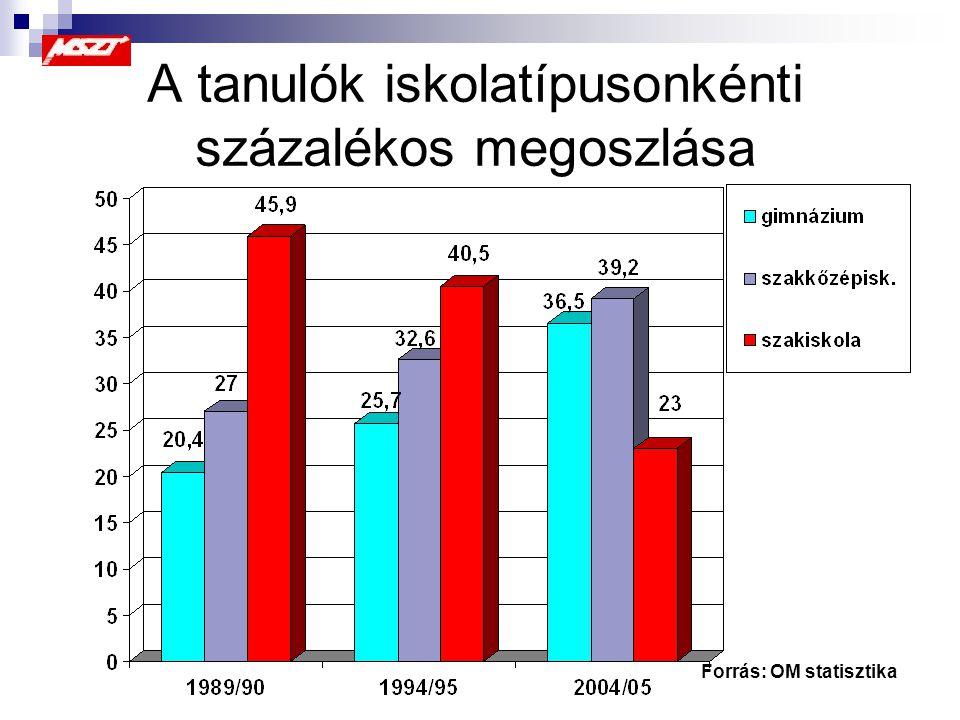 A tanulók iskolatípusonkénti százalékos megoszlása