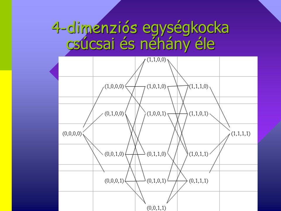 4-dimenziós egységkocka csúcsai és néhány éle