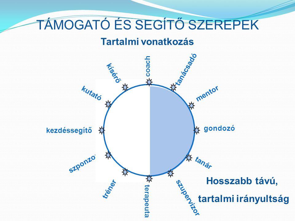 TÁMOGATÓ ÉS SEGÍTŐ SZEREPEK