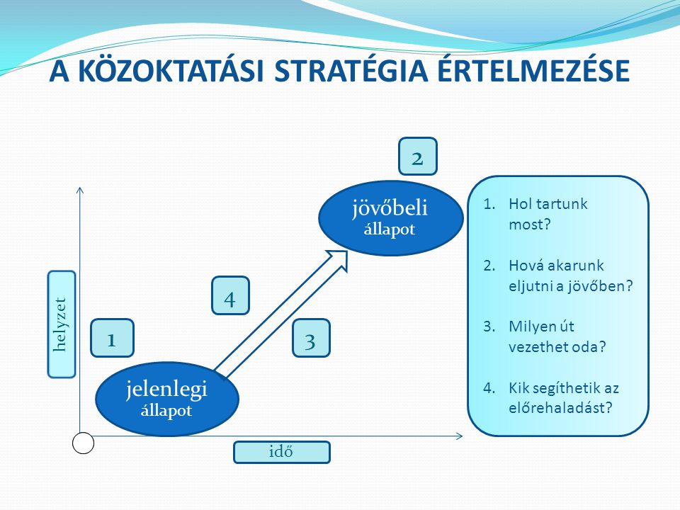 A közoktatási stratégia értelmezése