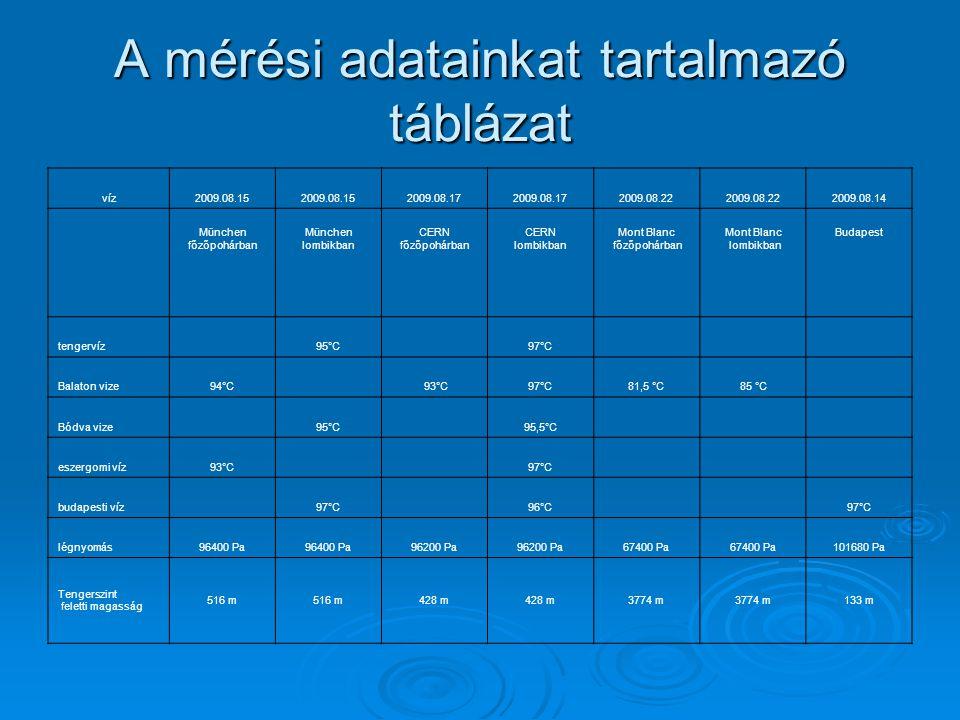 A mérési adatainkat tartalmazó táblázat