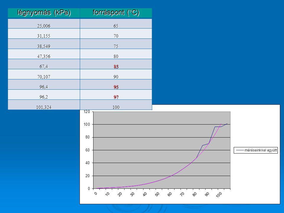 légnyomás (kPa) forráspont (°C) 25,006 65 31,155 70 38,549 75 47,356