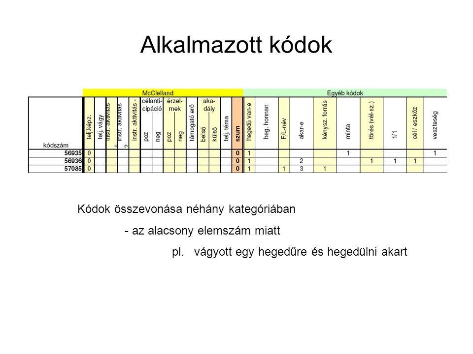 Alkalmazott kódok Kódok összevonása néhány kategóriában