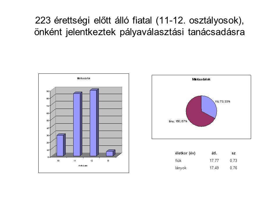 223 érettségi előtt álló fiatal (11-12