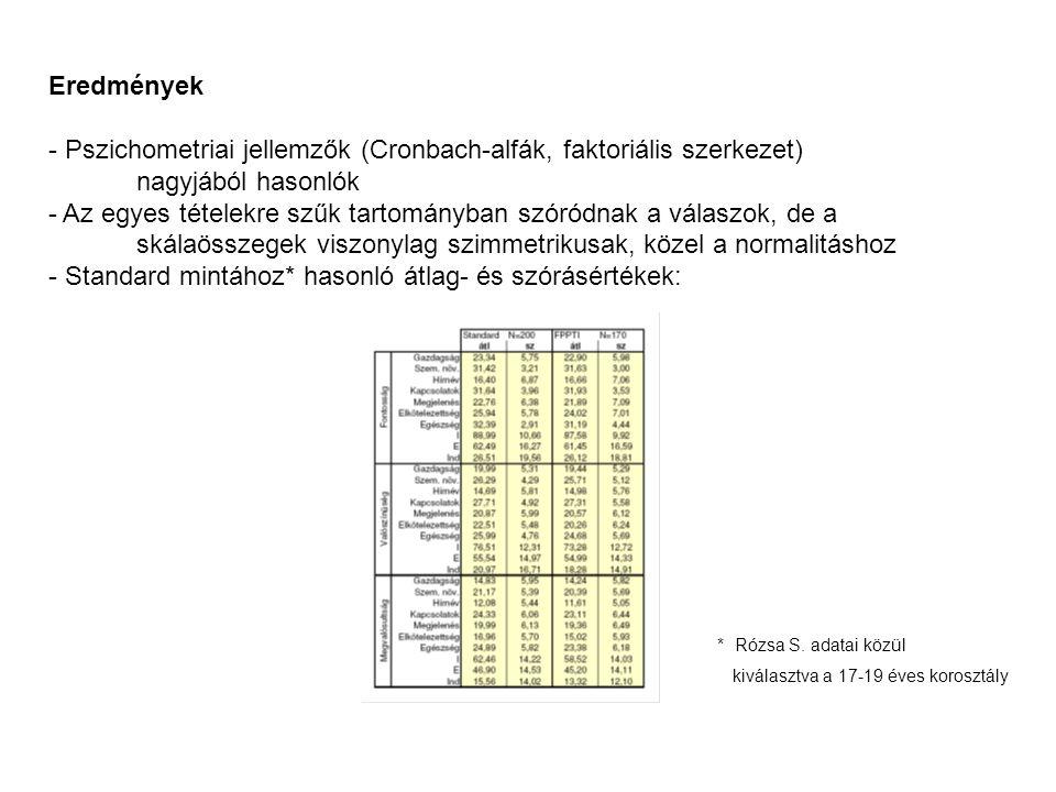 Pszichometriai jellemzők (Cronbach-alfák, faktoriális szerkezet)