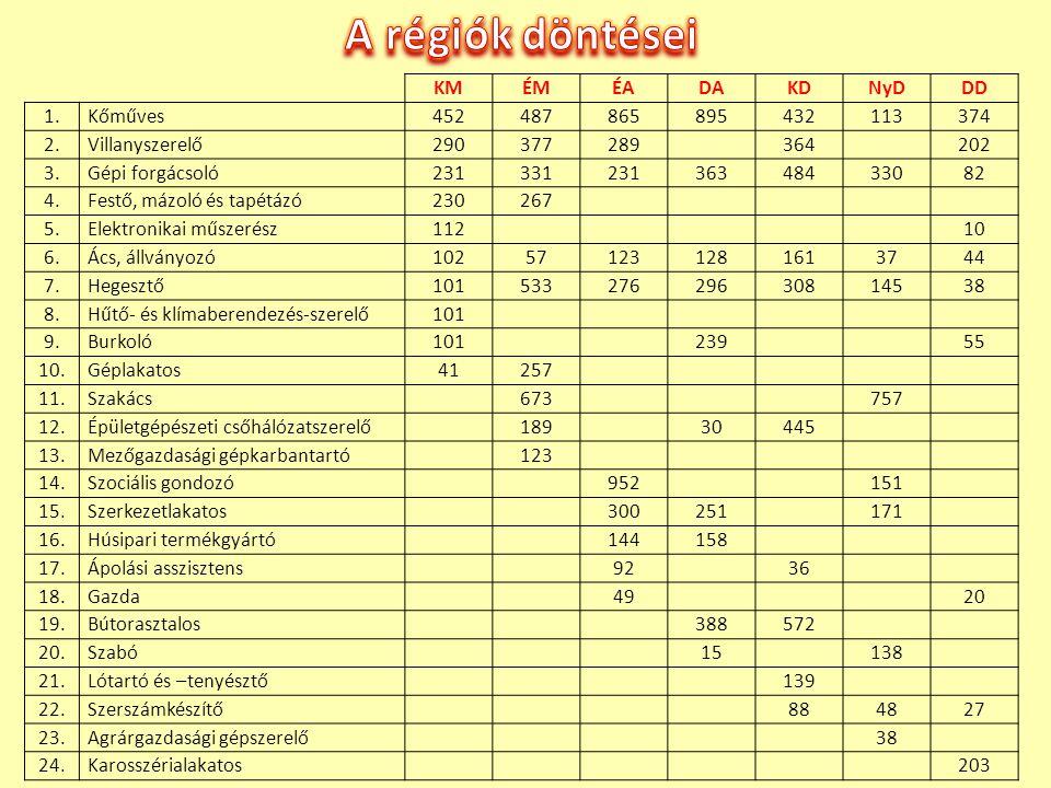 A régiók döntései KM ÉM ÉA DA KD NyD DD 1. Kőműves 452 487 865 895 432