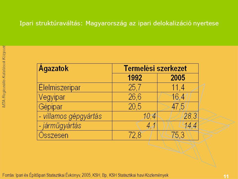 Ipari struktúraváltás: Magyarország az ipari delokalizáció nyertese